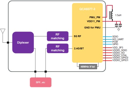 Block Diagram : Type 1PJ