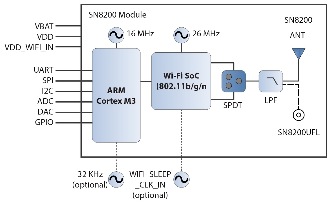 Sn8205 88 00158 00 wireless products murata manufacturing co block diagram ccuart Gallery